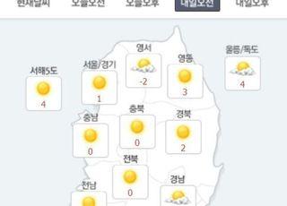 [내일날씨] 전국 대체로 맑고 포근…서울 낮 최고 10℃