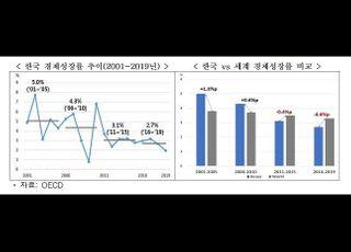 """""""韓, 경제성장률 하락폭 OECD 5번째…잠재성장률은 반토막"""""""