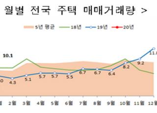 1월 주택 매매거래량 10.1만건…전월比 14.4%↓