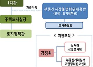 21일 '부동산시장불법행위대응반' 출범…실거래신고 30일로 단축