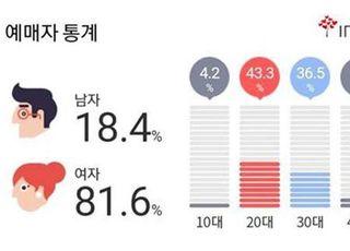 '미스터트롯' 콘서트, 20~30대 예매자가 79% 차지…여성 비중 81% 압도적