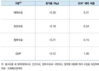 [코로나19] 올해 경제성장률 0% 위기론 솔솔…추경에 목 메는 여당과 정부