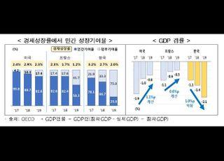 """""""韓, 친기업 정책으로 경제활력 높인 美·佛 정책 벤치마킹해야"""""""