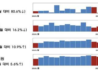 1월 기업 직접금융 조달실적 11조2056억…전월비 1.74조 증가