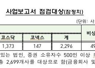 금감원, 12월 결산 상장법인 등 2789곳 외감제도 공시 등 살핀다