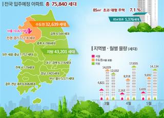 3~5월 전국 아파트 7만5840가구 입주…작년比 15%↓