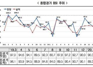 [코로나19] 기업 경기전망 22개월 연속 부정적…3월 BSI 84.4