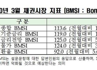 """채권시장 전문가 81% """"한은 2월 기준금리 동결 예상"""""""