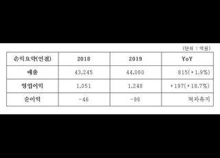 코오롱, 작년 영업익 1248억…전년比 19%↑