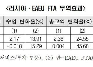 """""""한-EAEU, FTA 체결 시 車운송 부문 30억弗 무역수지 개선"""""""