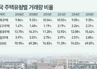 지난해 주택거래 중 아파트가 78%, 통계 이래 최고치