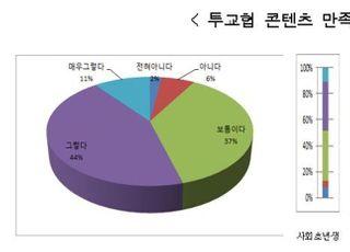 """투교협, 콘텐츠 만족도 설문조사...응답자 92% """"긍정적"""""""