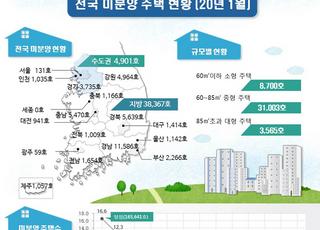 1월말 기준 전국 미분양 4만3천여호…작년 비 26.9%↓