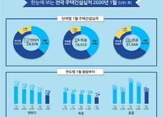 """1월 분양실적, 작년比 99.7% 감소…""""청약업무 중단 영향"""""""