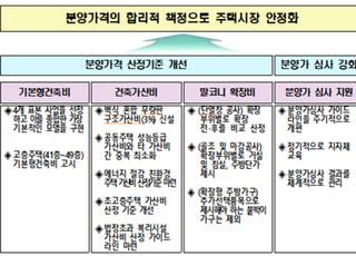 """분양가상한제 기준 '건축비 상한액' 2.69% 인하…""""합리적 개선"""""""
