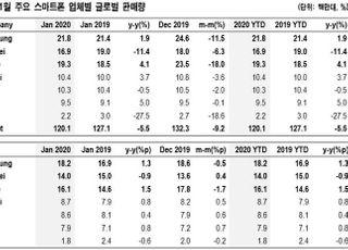 """""""휴대폰·IT부품산업, 중장기 성장성 고려…저가매수 기회""""-NH투자증권"""