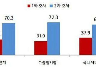 """중소기업 10곳 중 7곳 """"코로나19로 피해…경영상 타격"""""""