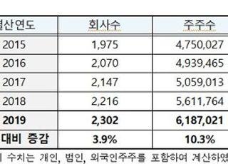 12월 결산 상장사 주주 619만명…전년대비 10.3%↑