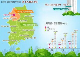 올 4월~6월 전국 아파트 6만7383가구 입주 예정
