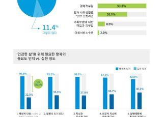 """국민 10명 중 9명 """"장수보다 건강한 삶 원해"""""""