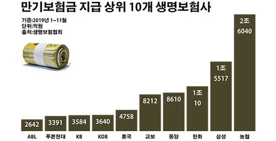 '저축보험의 역습' 생보사 年 만기보험금 첫 10조 돌파