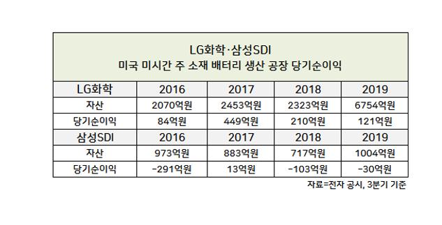 美 전역서 자동차 공장 셧다운 연장…LG화학·삼성SDI도 고심
