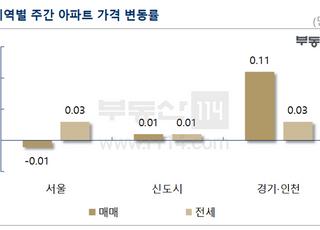 [주간부동산시황] 서울 아파트값 0.01%↓…10개월 만에 하락