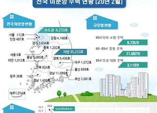 2월말 전국 미분양 3.9만가구…전월 대비 8.8% 감소