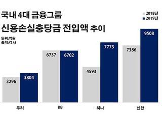 3조 육박한 4대 금융그룹 충당금…외부 감사 '타깃'