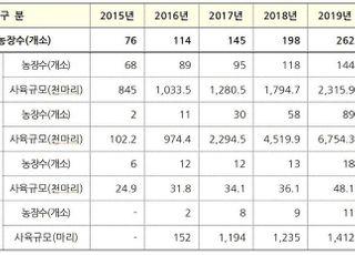 작년 동물복지 축산농장 인증…신규 69곳, 대부분 양계농장