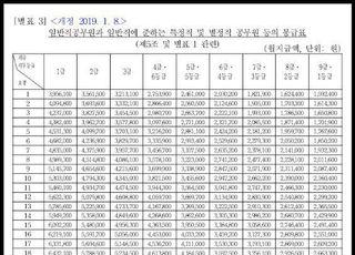 [코로나19] 7급이하 공무원도 하위 70%...모호한 긴급재난지원금 기준