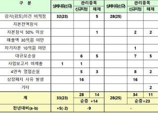 상폐위기 코스닥사 33곳·유가증권시장 7곳…'감사의견 거절' 최다