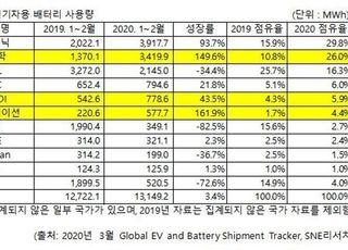 배터리 3사, 세계시장 점유율 사상 첫 40%…2위 LG화학
