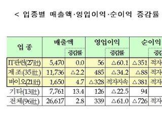 코넥스 상장사, 작년 영업익 61%↓...당기순익 적자 전환