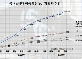 국내 5G 가입자, 상용화 10개월 만에 500만 돌파