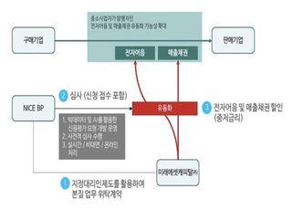 """금융위, 나이스BP 지정대리인 선정…""""플랫폼 매출망 금융 활성화"""""""