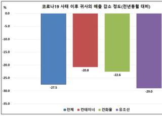 """[코로나19] """"해운업계, 3월 매출 27% 감소…유동성 지원 시급"""""""