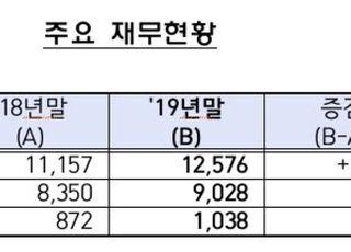 """신용정보회사 작년 순익 증가 20% 육박…""""채권추심업 호황 영향"""""""