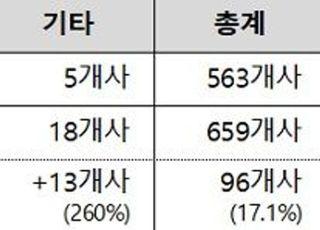 올해 정기주총서 전자투표 서비스 이용 기업 659곳…17.1% 증가