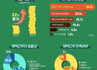 위메프, 재택근무 40일…성과·직원만족 모두 잡았다