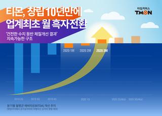 티몬, 3월 영업이익 1.6억 달성…10년 만에 첫 '흑자' 달성