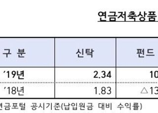 """지난해 연금저축상품 수익률 3.05%…""""노후대비 역할 아직 미흡"""""""