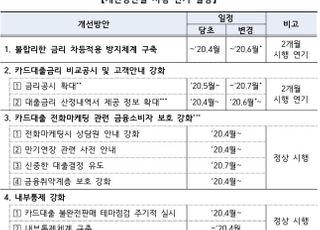 """[코로나19] '카드대출 영업관행 개선' 시행 두달 연기…""""전산개발 차질"""""""