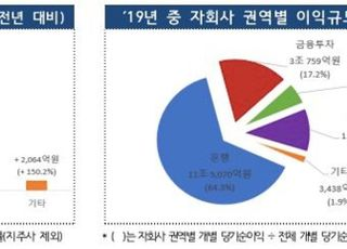 금융지주사 지난해 순익 15.2조원…전년비 30% '껑충'
