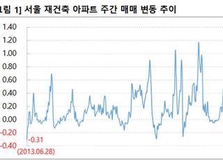 [주간부동산시황] 서울 재건축 7년 만에 주간 최대폭 하락