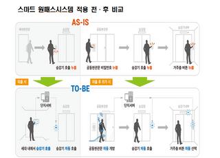 LH, '스마트 원패스시스템' 구축으로 안심 주거환경 구현