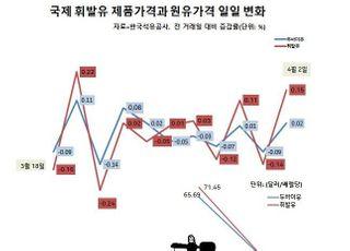 팔수록 손해인데 재고까지…정유사 코로나19 사태로 '이중고'