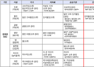 """""""아현동 화재사고 반복 막자""""…민–관, 통신구 등 기반시설 안전 강화 '맞손'"""