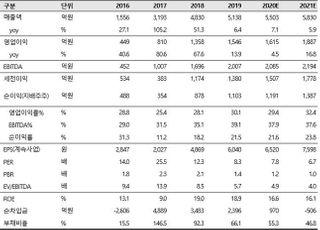 """""""더블유게임즈, 소셜 카지노 반사이익 기대…목표가↑""""-SK증권"""