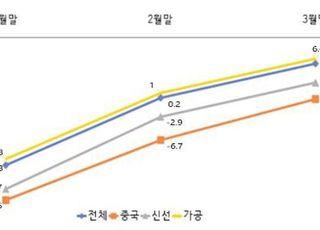 코로나19 속 라면·김치 수출은 늘어…농식품 수출 견인